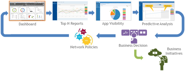 application-visibility-network-analytics